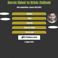 Darren Sidoel vs Hristo Zlatinski h2h player stats