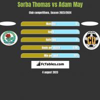 Sorba Thomas vs Adam May h2h player stats