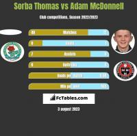 Sorba Thomas vs Adam McDonnell h2h player stats