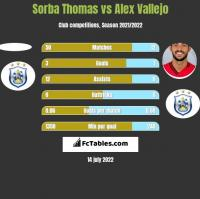 Sorba Thomas vs Alex Vallejo h2h player stats