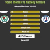 Sorba Thomas vs Anthony Gerrard h2h player stats