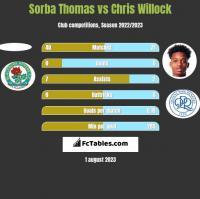 Sorba Thomas vs Chris Willock h2h player stats