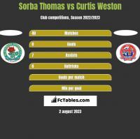 Sorba Thomas vs Curtis Weston h2h player stats