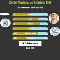 Sorba Thomas vs Dominic Ball h2h player stats