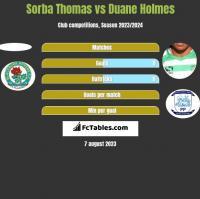 Sorba Thomas vs Duane Holmes h2h player stats