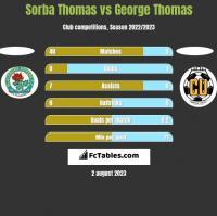 Sorba Thomas vs George Thomas h2h player stats