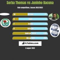 Sorba Thomas vs Juninho Bacuna h2h player stats