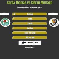 Sorba Thomas vs Kieran Murtagh h2h player stats