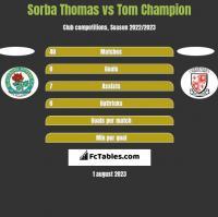 Sorba Thomas vs Tom Champion h2h player stats