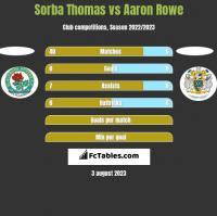 Sorba Thomas vs Aaron Rowe h2h player stats