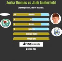 Sorba Thomas vs Josh Austerfield h2h player stats