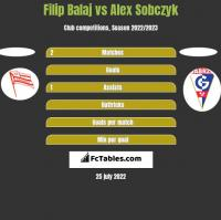 Filip Balaj vs Alex Sobczyk h2h player stats