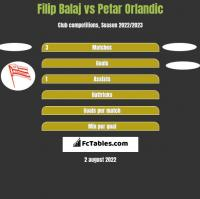 Filip Balaj vs Petar Orlandic h2h player stats