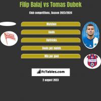 Filip Balaj vs Tomas Dubek h2h player stats