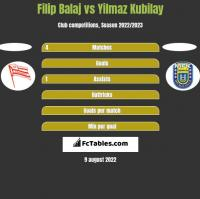 Filip Balaj vs Yilmaz Kubilay h2h player stats