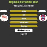 Filip Balaj vs Vladimir Tkac h2h player stats