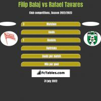 Filip Balaj vs Rafael Tavares h2h player stats