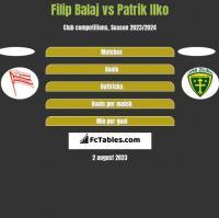 Filip Balaj vs Patrik Ilko h2h player stats