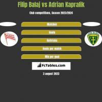 Filip Balaj vs Adrian Kapralik h2h player stats