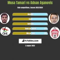 Musa Tamari vs Adnan Aganovic h2h player stats