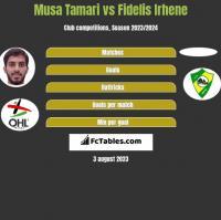 Musa Tamari vs Fidelis Irhene h2h player stats