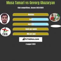 Musa Tamari vs Gevorg Ghazaryan h2h player stats