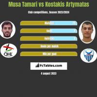 Musa Tamari vs Kostakis Artymatas h2h player stats