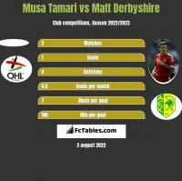 Musa Tamari vs Matt Derbyshire h2h player stats