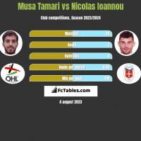 Musa Tamari vs Nicolas Ioannou h2h player stats