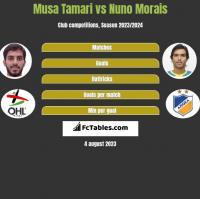 Musa Tamari vs Nuno Morais h2h player stats