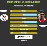 Musa Tamari vs Ruben Jurado h2h player stats