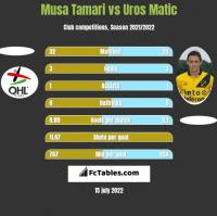 Musa Tamari vs Uros Matic h2h player stats