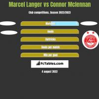 Marcel Langer vs Connor Mclennan h2h player stats