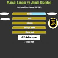 Marcel Langer vs Jamie Brandon h2h player stats