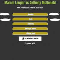Marcel Langer vs Anthony McDonald h2h player stats