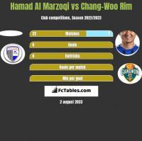Hamad Al Marzoqi vs Chang-Woo Rim h2h player stats