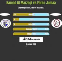 Hamad Al Marzoqi vs Fares Jumaa h2h player stats