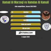 Hamad Al Marzoqi vs Hamdan Al Kamali h2h player stats