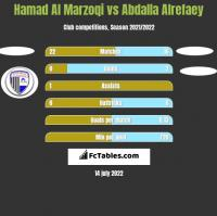 Hamad Al Marzoqi vs Abdalla Alrefaey h2h player stats
