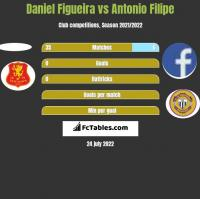 Daniel Figueira vs Antonio Filipe h2h player stats
