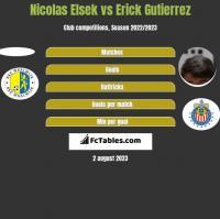 Nicolas Elsek vs Erick Gutierrez h2h player stats