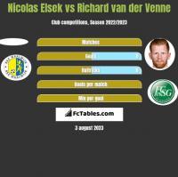 Nicolas Elsek vs Richard van der Venne h2h player stats