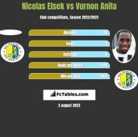Nicolas Elsek vs Vurnon Anita h2h player stats