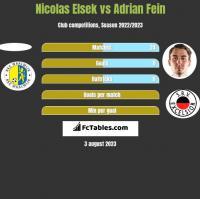 Nicolas Elsek vs Adrian Fein h2h player stats