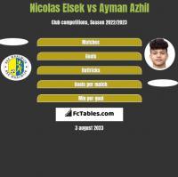 Nicolas Elsek vs Ayman Azhil h2h player stats