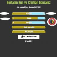 Bertalan Kun vs Cristian Gonzalez h2h player stats