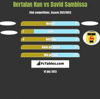 Bertalan Kun vs David Sambissa h2h player stats