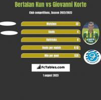 Bertalan Kun vs Giovanni Korte h2h player stats