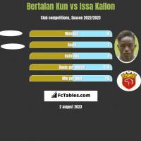 Bertalan Kun vs Issa Kallon h2h player stats