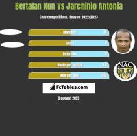 Bertalan Kun vs Jarchinio Antonia h2h player stats